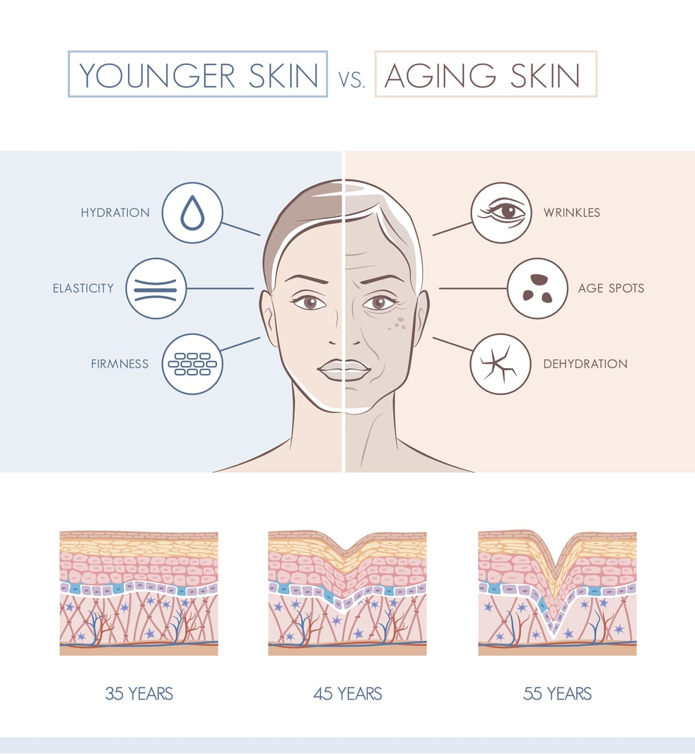 aging skin will develop wrinkles and such